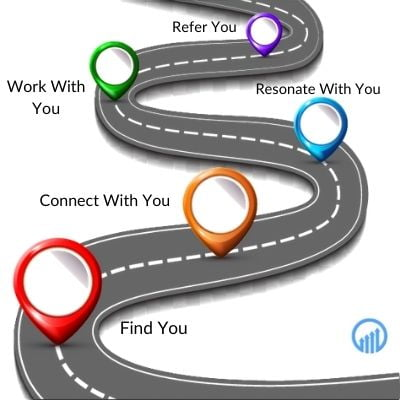 a roadmap showing the client journey